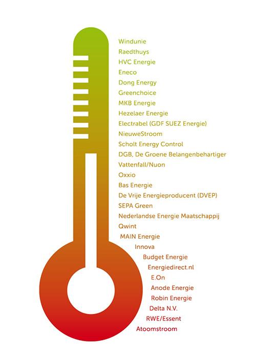 grafiek-duurzaamheid-stroomleveranciers-2014