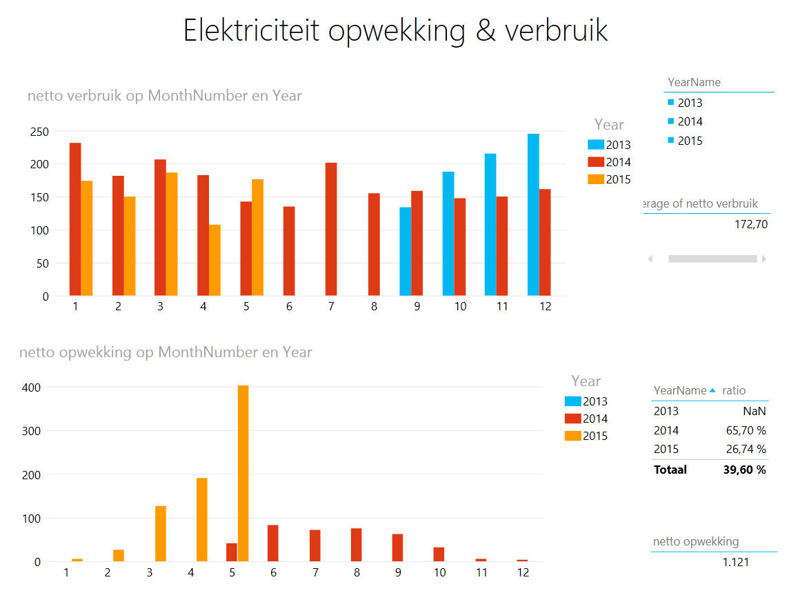 Power view dashboard energie opwekking en levering