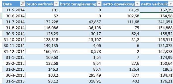 Tabel netto stroomgebruik